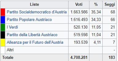 Austria: dopo vittoria Spo, comincia il dopo-Schüssel