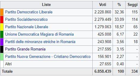 Romania, la sinistra verso la vittoria