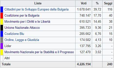 Bulgaria: vittoria dei conservatori