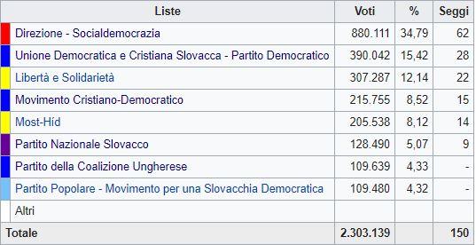 In Slovacchia premier Fico perde la maggioranza, vince la destra
