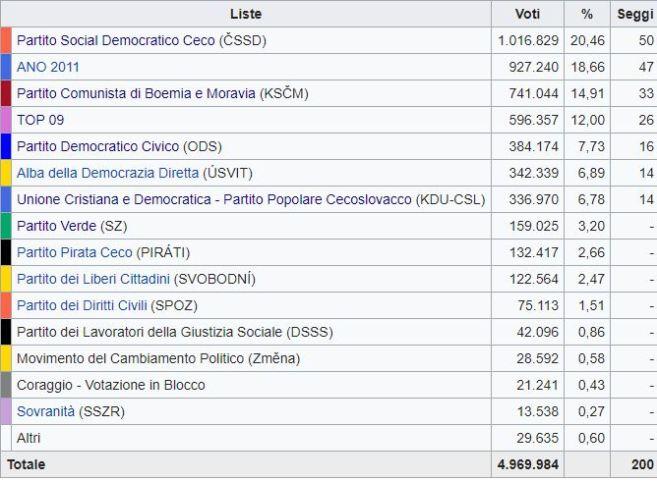 Elezioni in Repubblica Ceca, i comunisti verso il governo