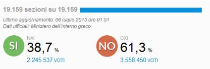 In Grecia vince il no ad una Europa germano-centrica