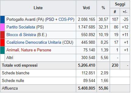 Elezioni in Portogallo: vince il centrodestra, ma è senza maggioranza