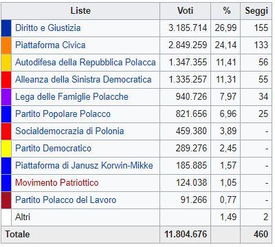 elezioni 2005