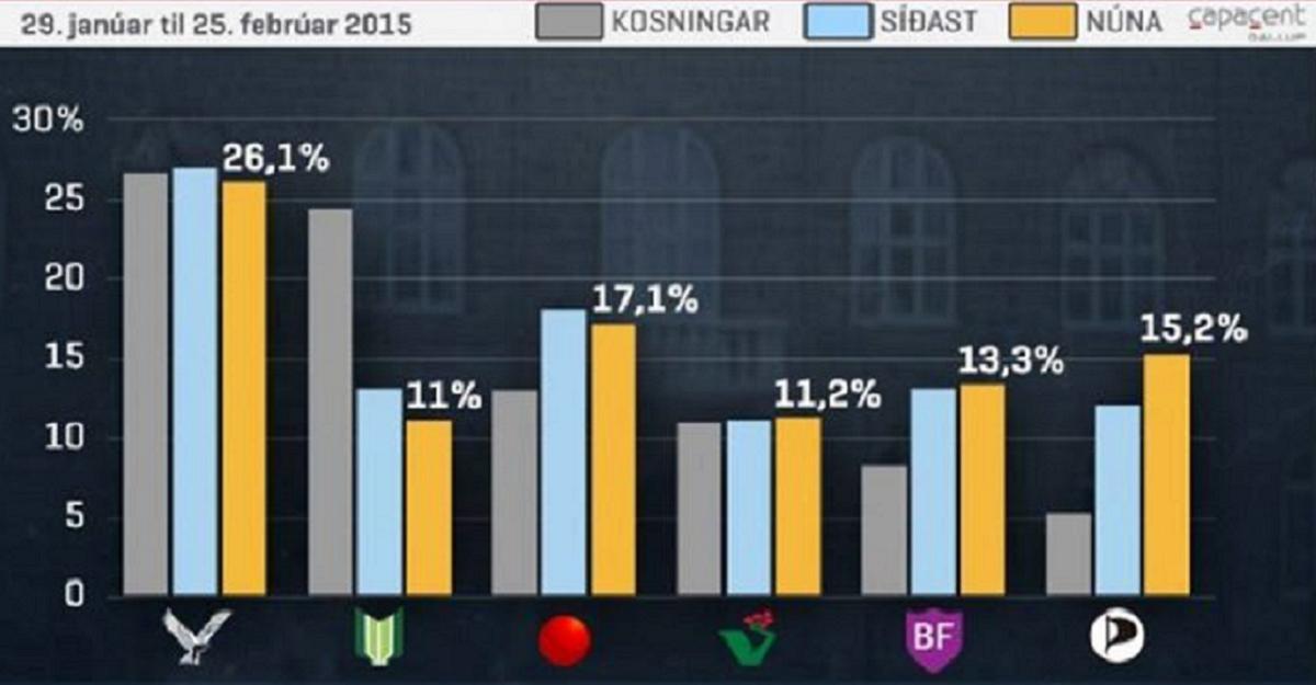Elezioni in Islanda: flop dei Pirati
