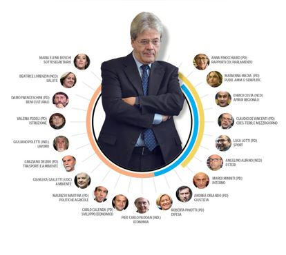 Governo Gentiloni: primo mese (pagelle)