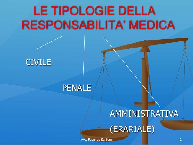 Responsabilità civile e penale dei medici