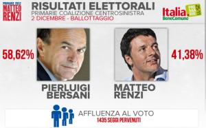 Ballottaggio primarie Pd: vince Bersani