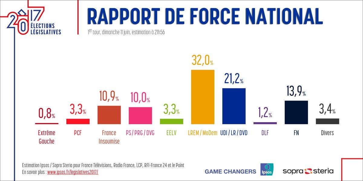 Francia: stravince Macron, Le Pen cade, Ps scompare