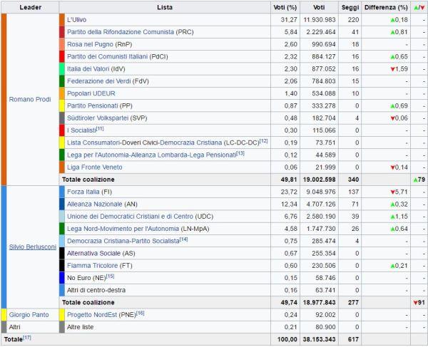 elezioni 2006