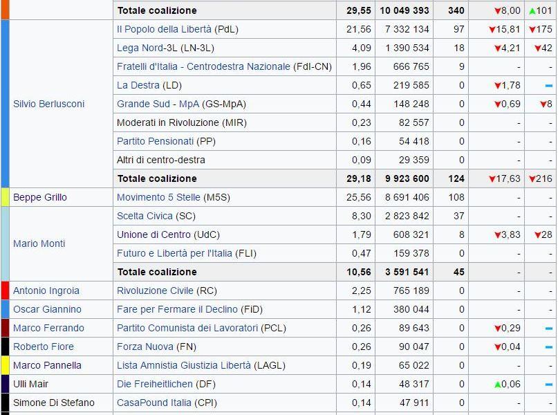 Elezioni 2013. Il boom di Grillo, la rimonta di Berlusconi. Il vero sconfitto è Bersani