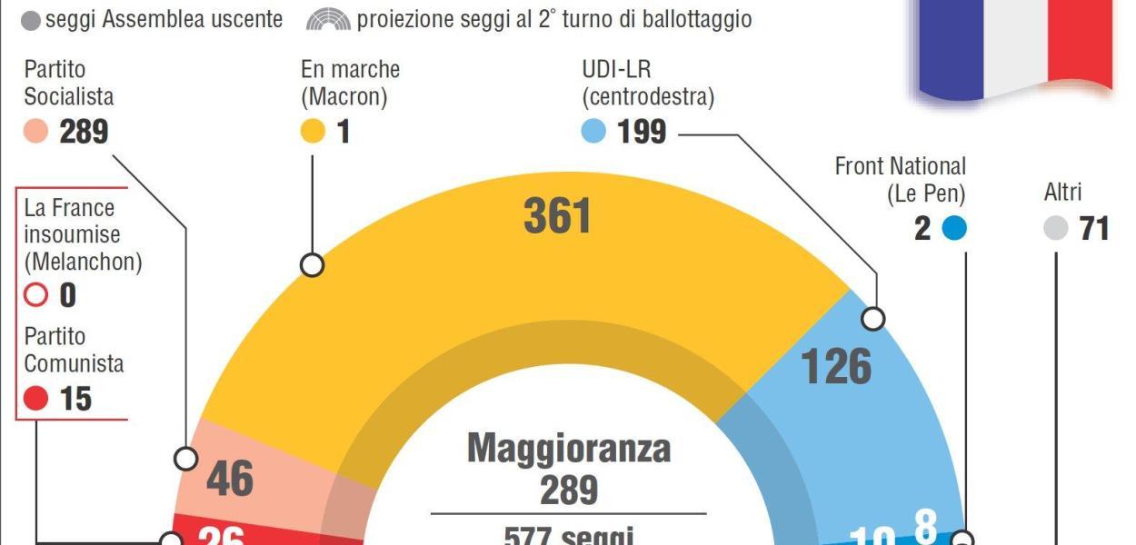 Elezioni Francia, a Macron la maggioranza assoluta