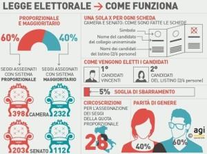 Intesa tra i maggiori partiti per nuova legge elettorale