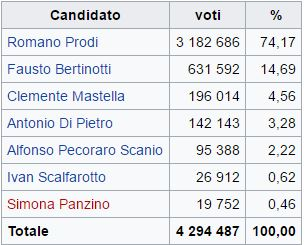 Elezioni primarie del centrosinistra