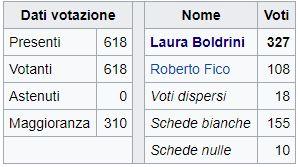 Camera: elezione Boldrini
