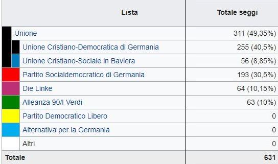 Merkel al terzo mandato. Fdp fuori dal parlamento. Spd tornano al governo.