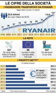 Crisi RyanAir