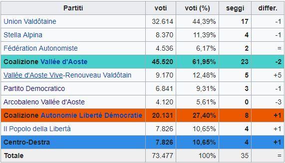 Regionali in Val d'Aosta