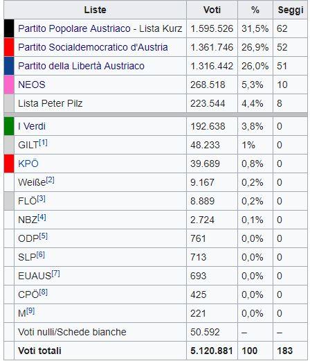 Austria: vincono i popolari di Kurz. L'ultradestra vola, ma Spo resta secondo partito