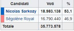 Francia: vince Sarkozy