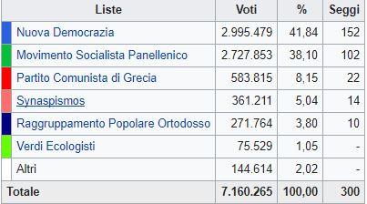 Grecia, risultati fotocopia delle elezioni precedenti