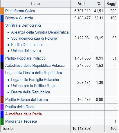 Polonia, vincono i LiberalDemocratici