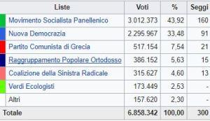 Grecia, vince il Pasok