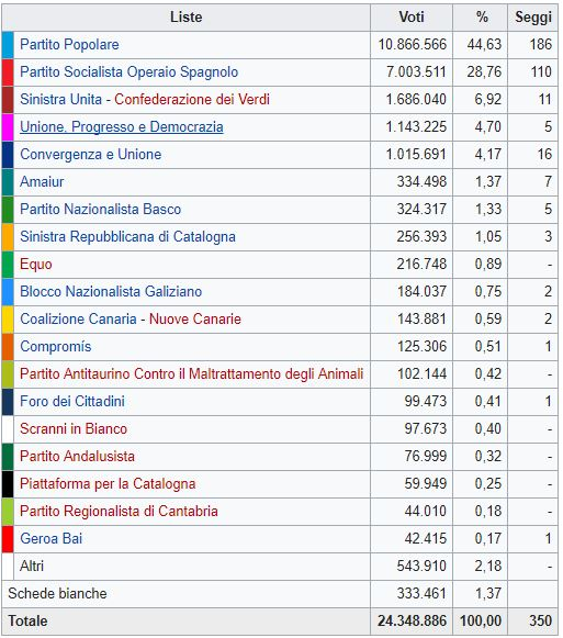 Spagna, il ritorno della destra