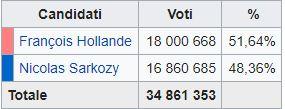 Francia, vince Hollande