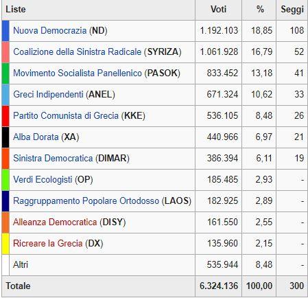 Grecia, voto-caos salgono i neonazisti puniti i 'rigoristi'