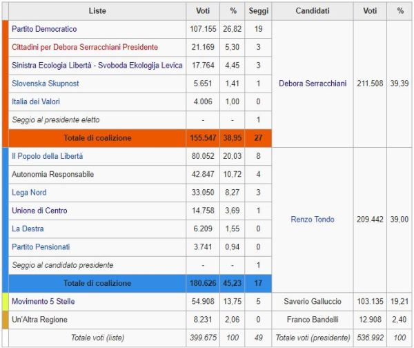 Regionali Friuli Venezia Giulia