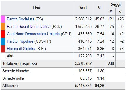 Il Portogallo sceglie la sinistra
