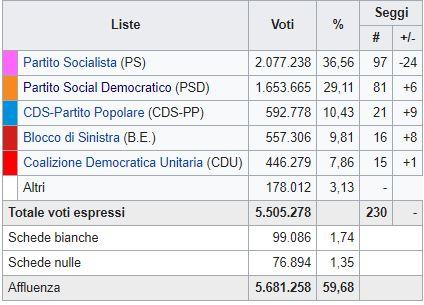 Portogallo, vincono i socialisti di Socrates