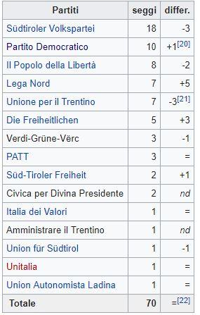 Regionali in Trentino Alto Adige