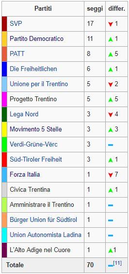Regionali Trentino Alto Adige