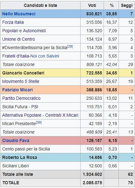 Regionali Sicilia, vince il centrodestra
