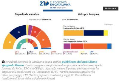 Elezioni in Catalogna, vincono i secessionisti. Boom di Ciudadanos.