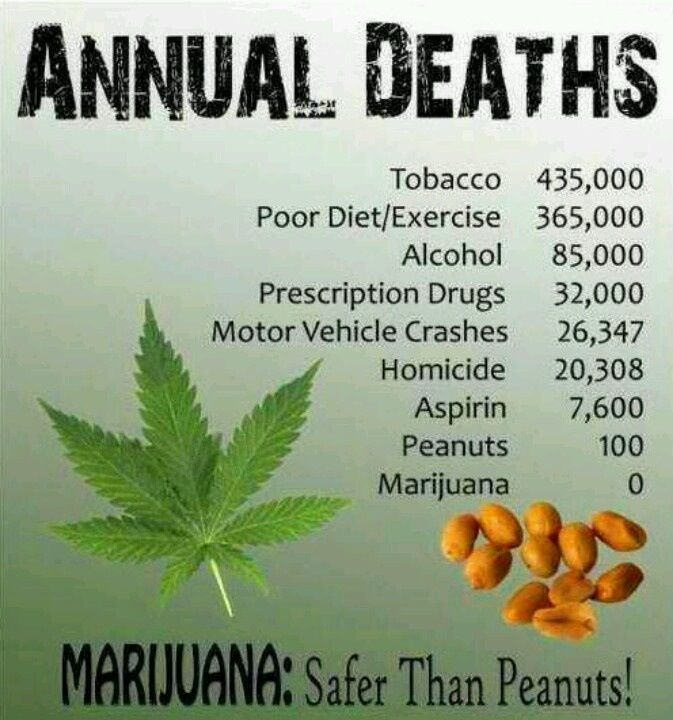 Nessun morto per marijuana, per arachidi e aspirina si