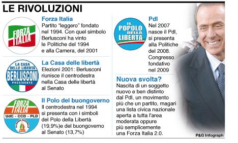 Dilemma Pdl: Forza Italia si, Forza no