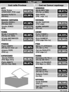 Province e comuni, 6 milioni alla sfida dei ballottaggi