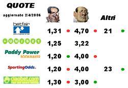 Quote dei bookmakers inglesi su elezioni italiane