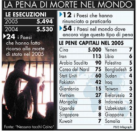 Ue: si alla moratoria sulla pena di morte