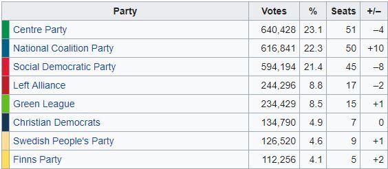Finlandia, i centristi si riconfermano