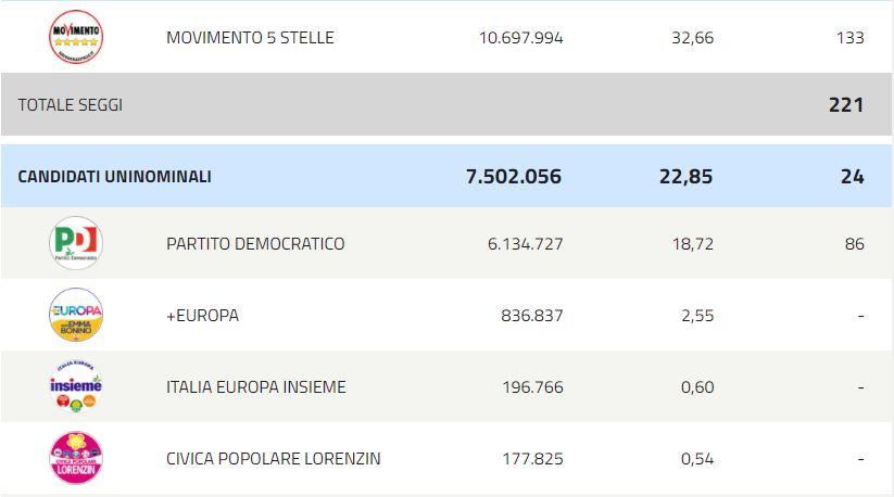 Elezioni 2018. Nasce la Terza Repubblica ed è populista