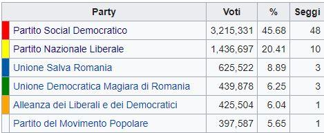 Romania, i socialdemocratici in testa con il 45,7% dei consensi