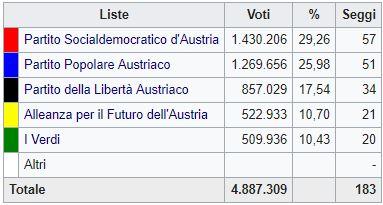 Austria, è il trionfo dell' estrema destra