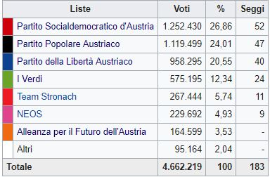 In Austria vola l'ultradestra i socialdemocratici arretrano ma tiene la Grande coalizione