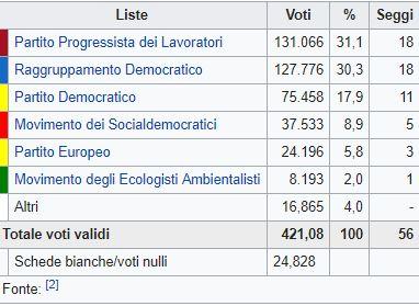 Cipro, vittoria dei partiti di governo