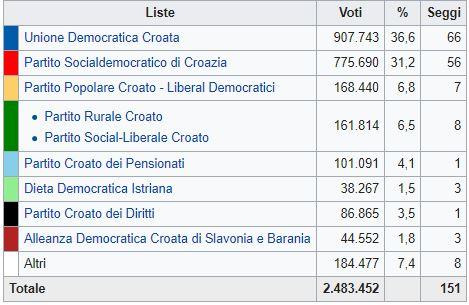Croazia, avanzata del centro-sinistra