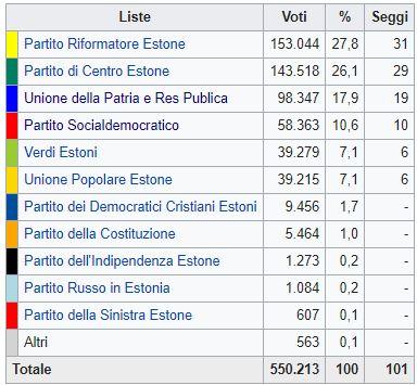 Estonia, vincono i liberali